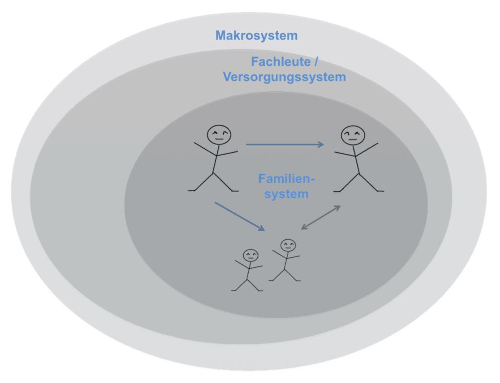 Einführungsreferat Fachtagung UZH. Verletzlichkeiten im Übergang vom Paar zur Familie: eine Übersicht